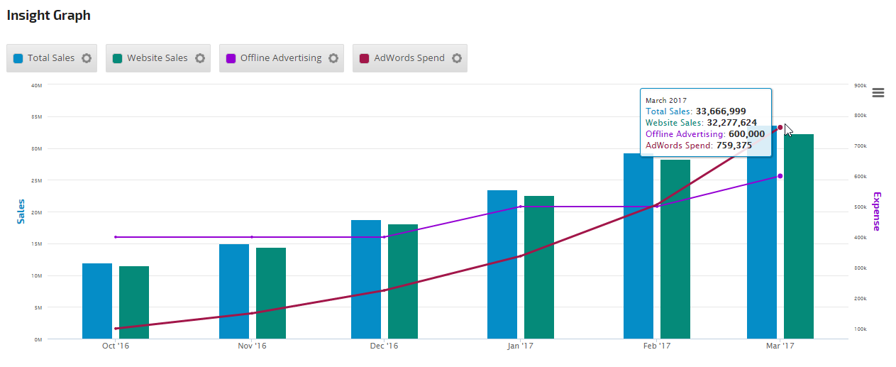 Insight Graph with data from Google Sheets, Analytics and AdWords