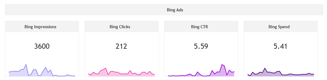 Bing Ads Performance widgets