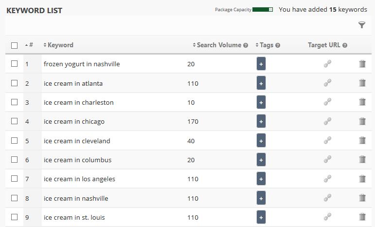 geo location keywords