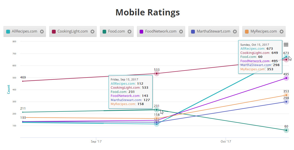 Competitor Ratings