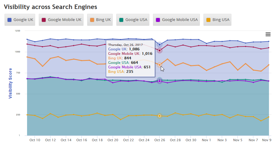 Visibility across multiple search engines