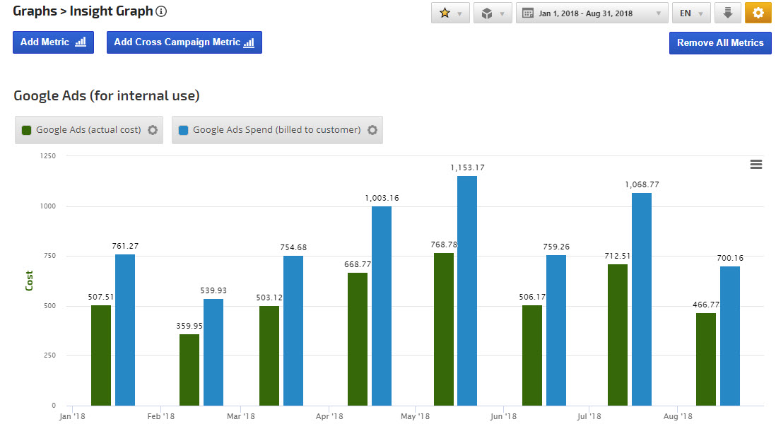 AdWords Cost graph